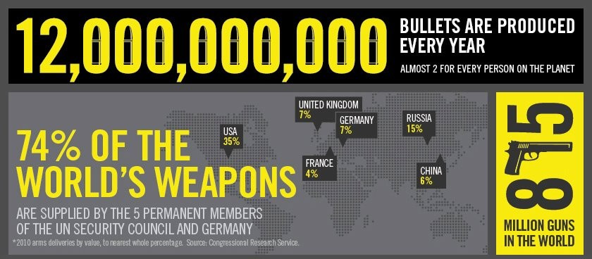 arms trade infographic facts