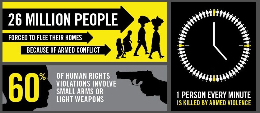 arms trade infographic facts 2