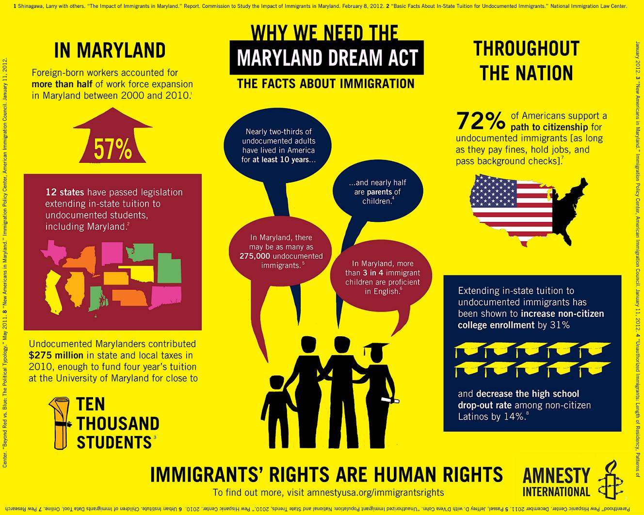 Maryland Dream Act Facts