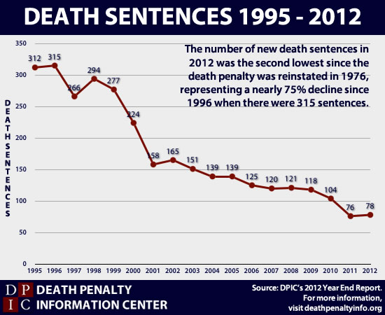 Death sentences from 1995-2012, courtesy of the Death Penalty Information Center.